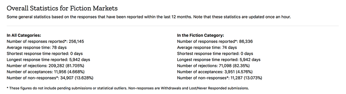 Screenshot of a sample Overall Submission Statistics report