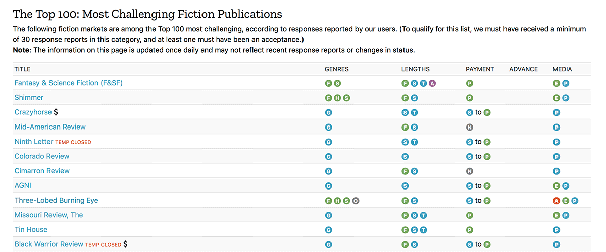 Screenshot of a sample Top 100 Publishers list